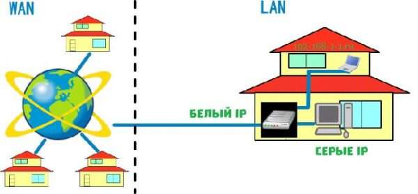 Белые и серые IP