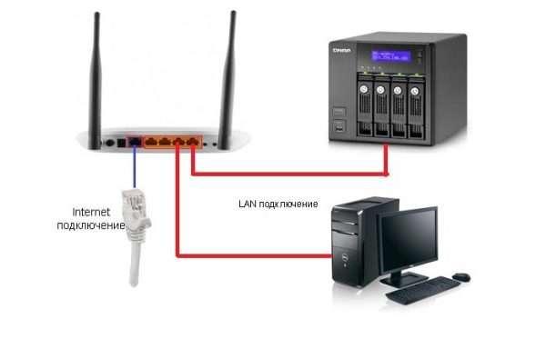 Гнездо WAN используется для провайдерского кабеля