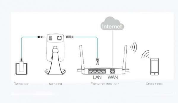 Схема подключения облачной камеры TP-LINK NC250 к маршрутизатору