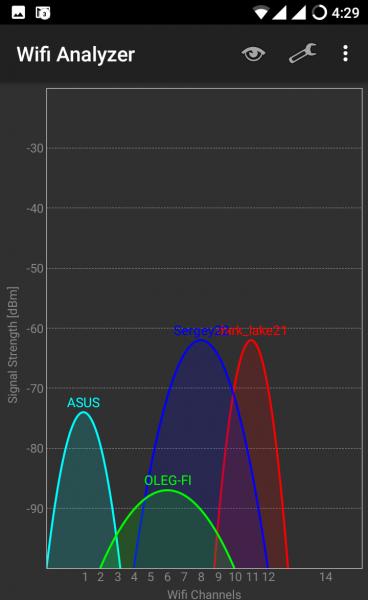 График заполненности диапазона