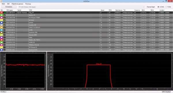 Уровень сигнала TL-WN722N