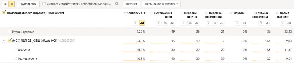 Как проводить A/B-тестирование в Яндекс.Директе?