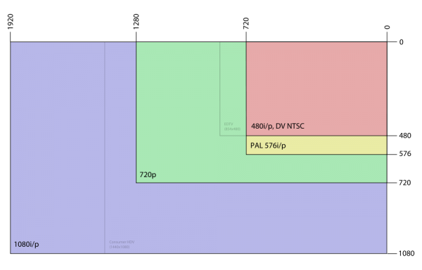 Соотношение форматов ТВ-вещания