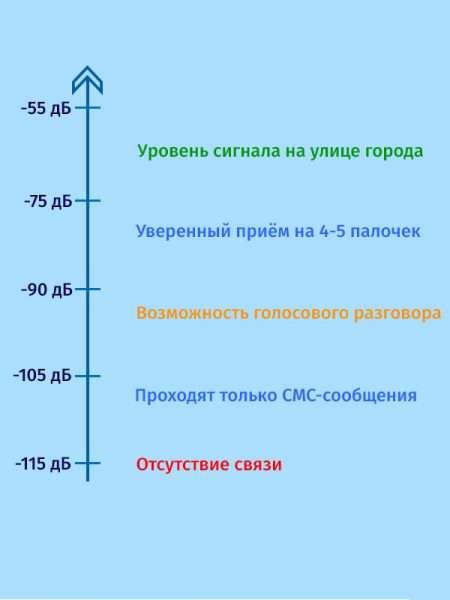 Шкала уровня сигнала
