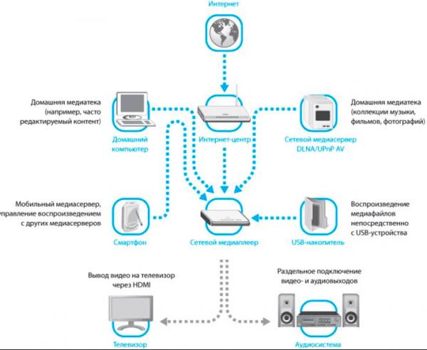 Схема DLNA соединения