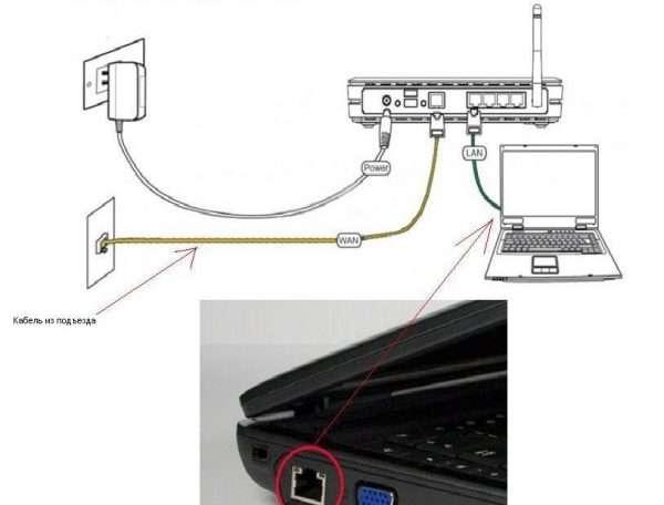 Подключение кабеля провайдера — в разъём WAN