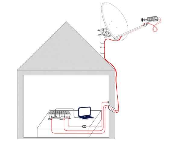Примерная схема подключения спутникового интернета