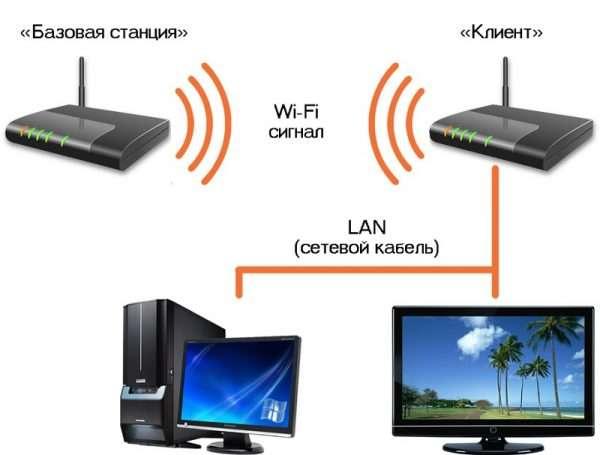 Принцип работы технологии WDS через систему «Базовая станция» — «Клиент»