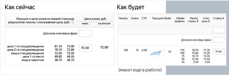 Изменения в Яндекс.Директе в 2018 году