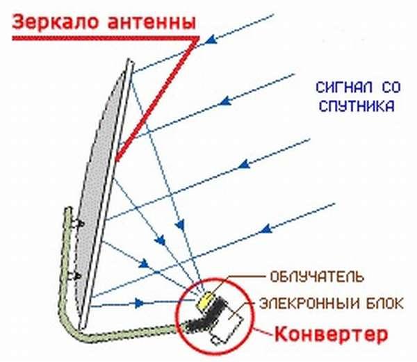 Схема принципа работы конвертера для спутниковой антенны