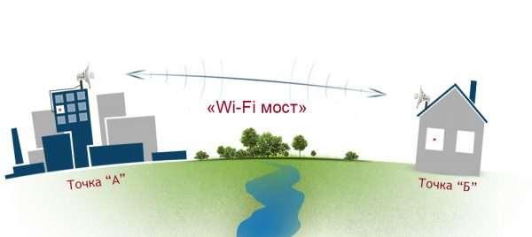 Принцип работы Wi-Fi-моста