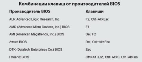 комбинации клавиш активации биос