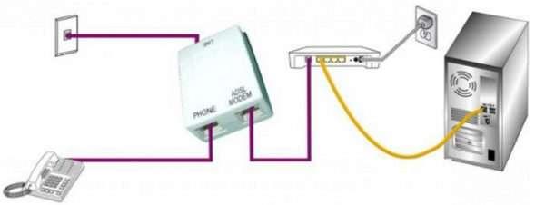 Подключение по ADSL-технологии