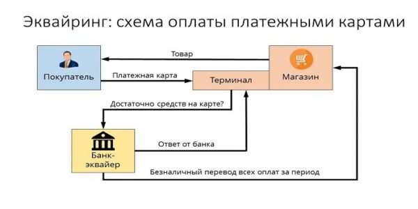 Схема работы системы эквайринга