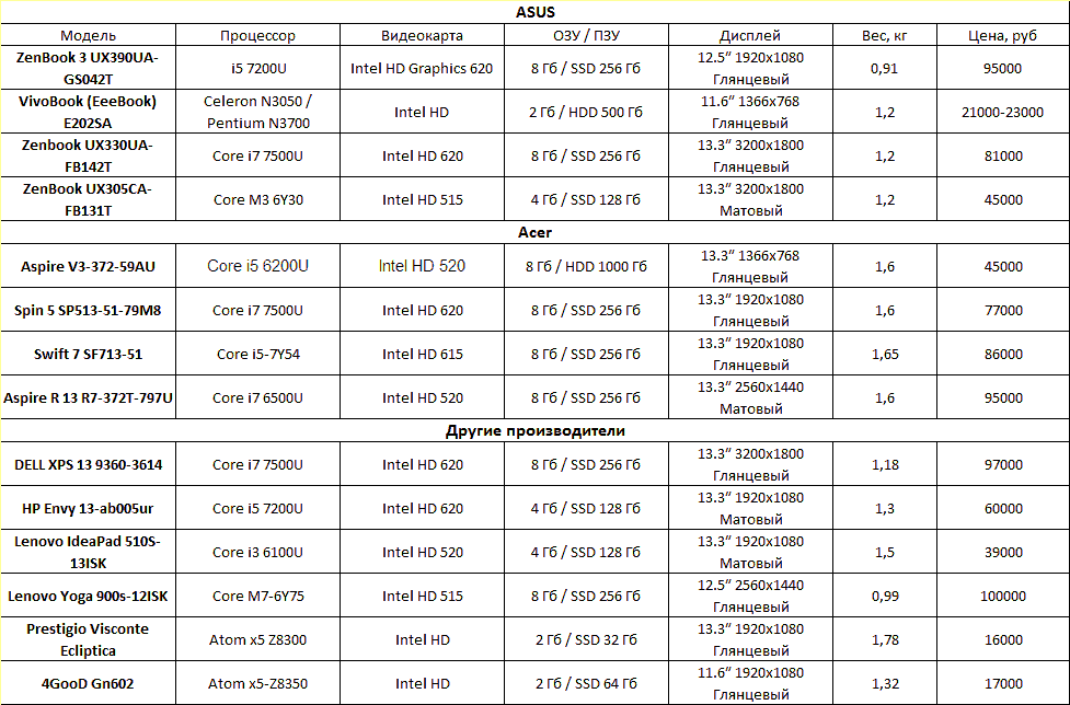 Технические характеристики и примерные цены маленьких ноутбуков