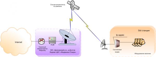 спутниковое тв и интернет в частный дом
