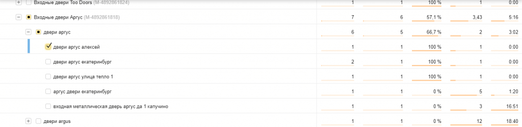 Минус-слова в Яндекс Директ: как подбирать и настроить