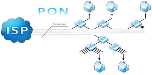 Подключение к интернету по PON-технологии