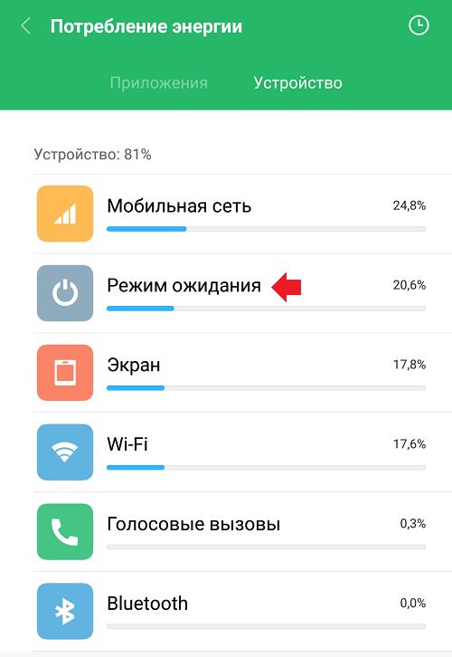 Что такое режим ожидания в телефоне Android?