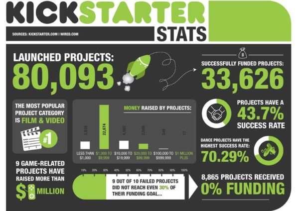 Статистика сайта Kickstarter