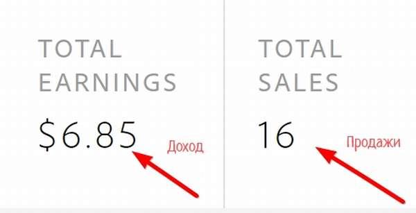 Adobe Stock продажа фотографий, обзор и отзывы о сервисе
