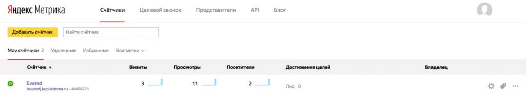 Как посмотреть запросы в «Яндекс.Директе»