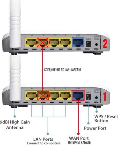 Подключение двух роутеров через сетевой кабель в режиме LAN-LAN