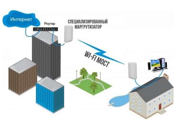 Принцип работы беспроводного Wi-Fi-моста