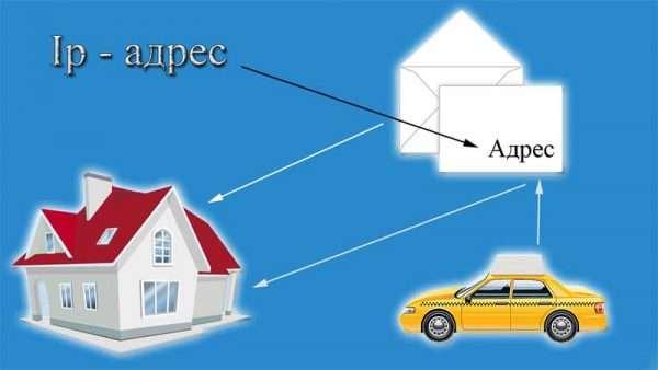 Принцип передачи сетевых пакетов