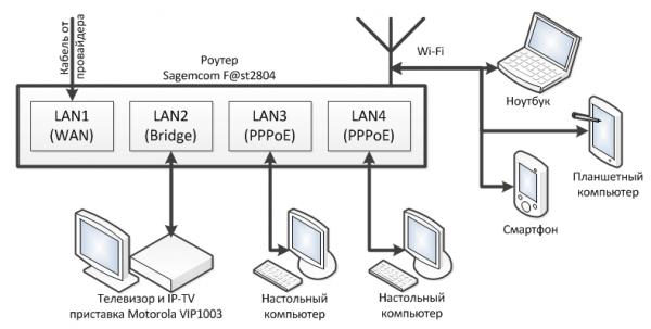 Топология локальной сети с интернетом без WAN-порта