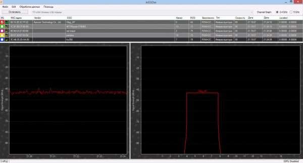 Уровень сигнала TL-WN721N