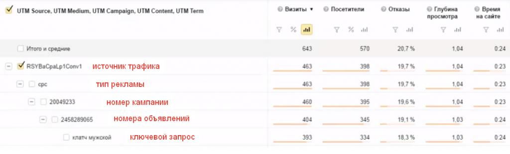 Как правильно поставить UTM-метки в Яндекс.Директе?