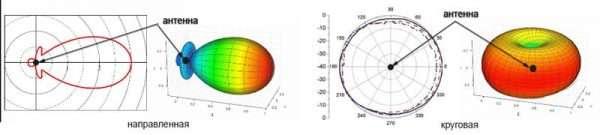 Сравнение диаграмм направленности