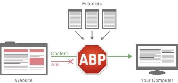 Принцип работы Adblock Plus