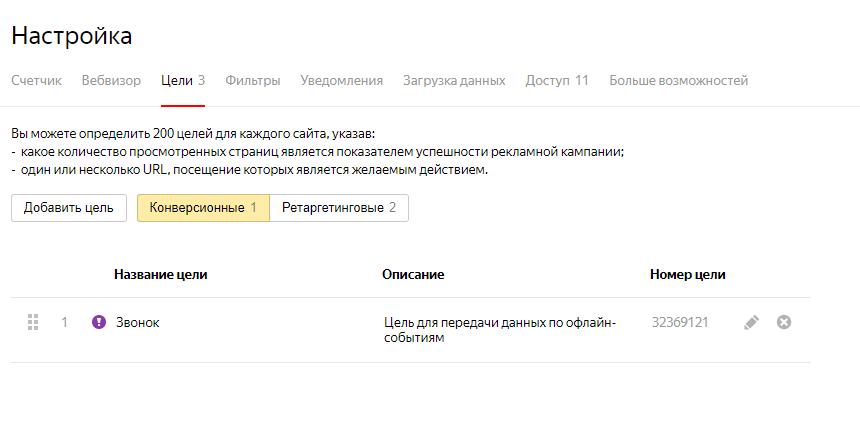 Конверсия в кампаниях в Яндекс.Директе