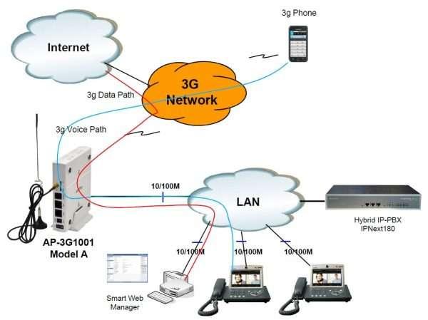 Схема соединений в 3G-сети